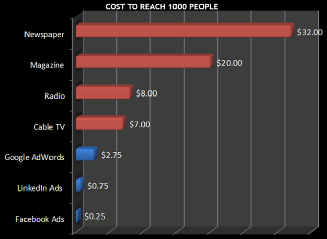 facebook-ads-costs