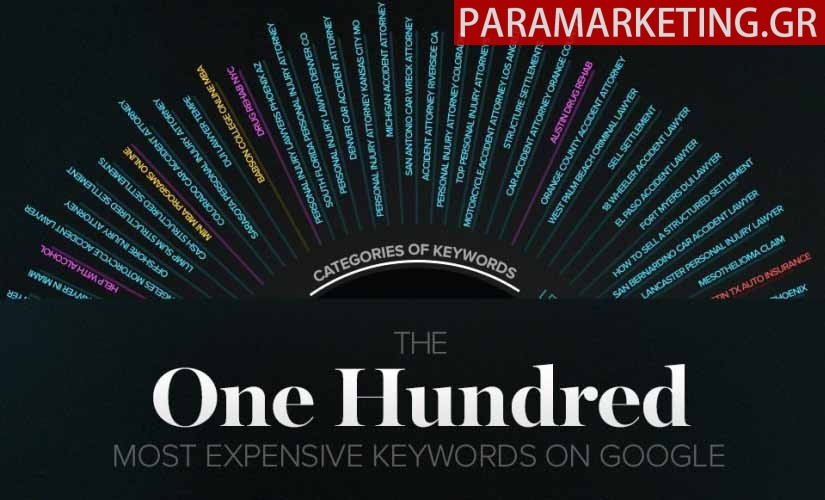most-expensive-keywords