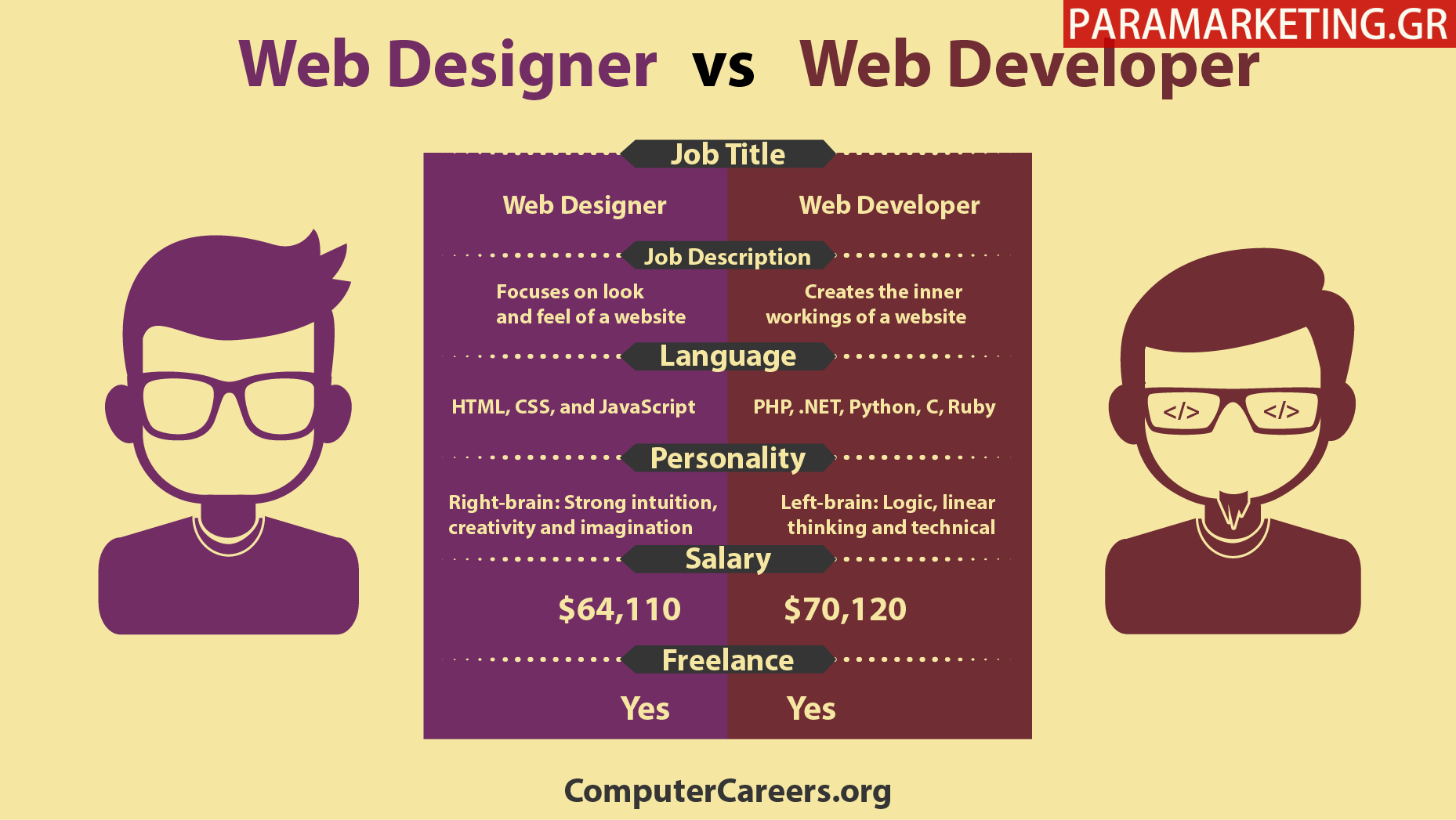 Web-Designer-vs-Web-Developer-diafores-1