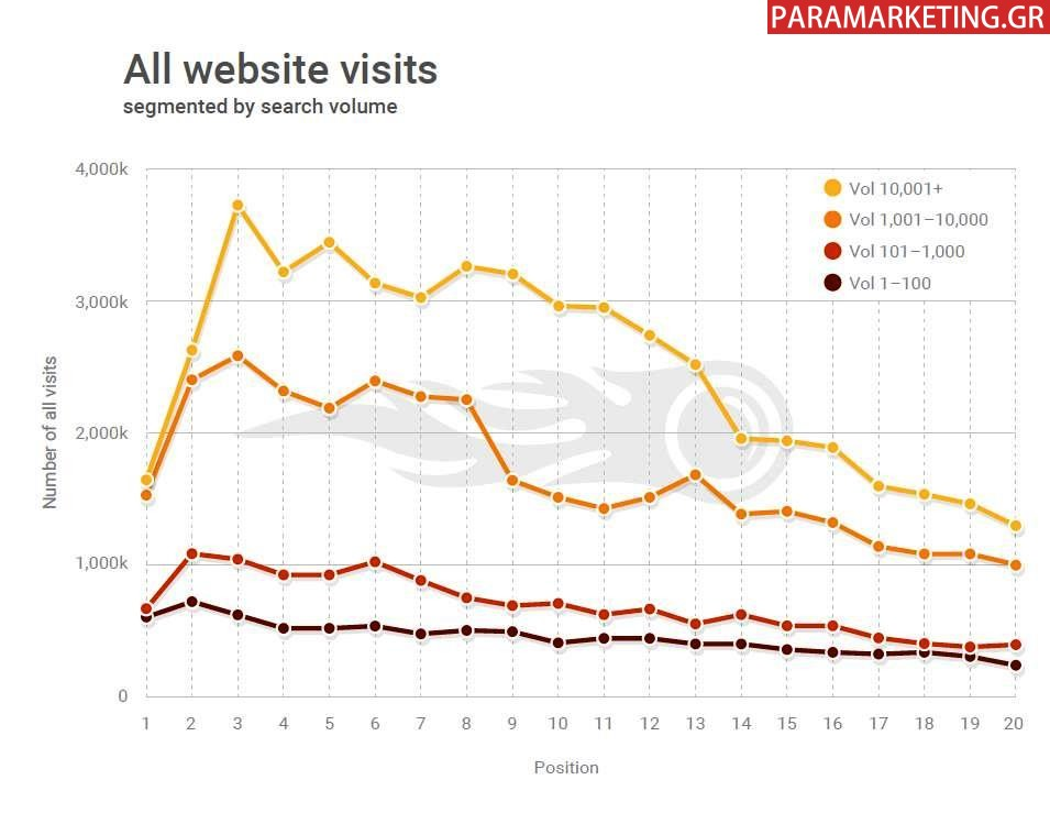 ALL WEBSITE VISITS