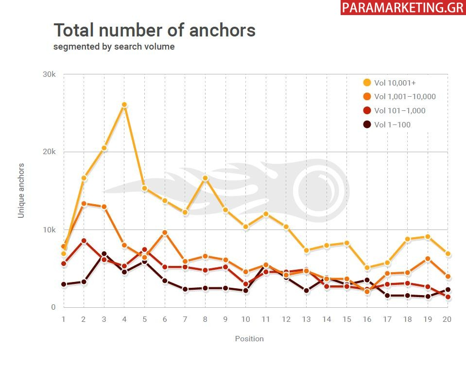 TOTAL NUMBER OF ANCHORS-1