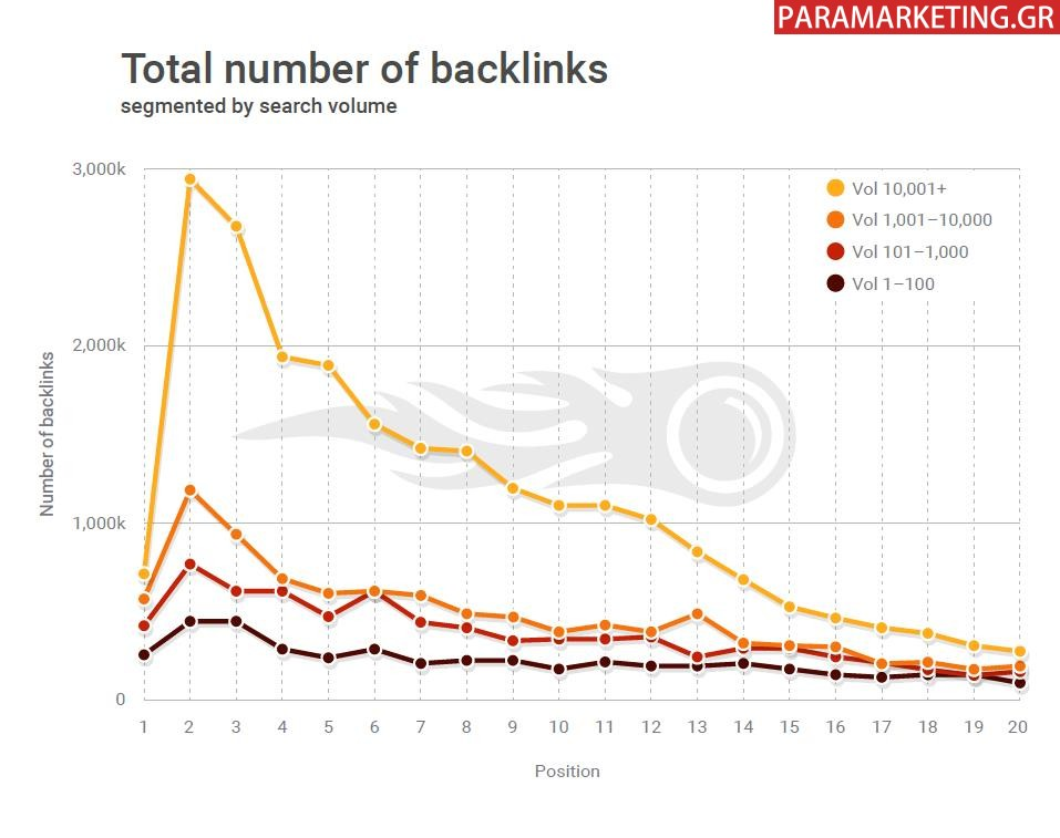 TOTAL NUMBER OF BACKLINKS-1