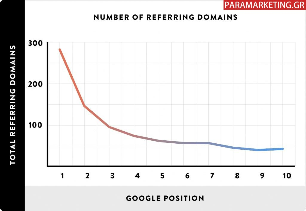 Number-of-referring-domains-1024x705